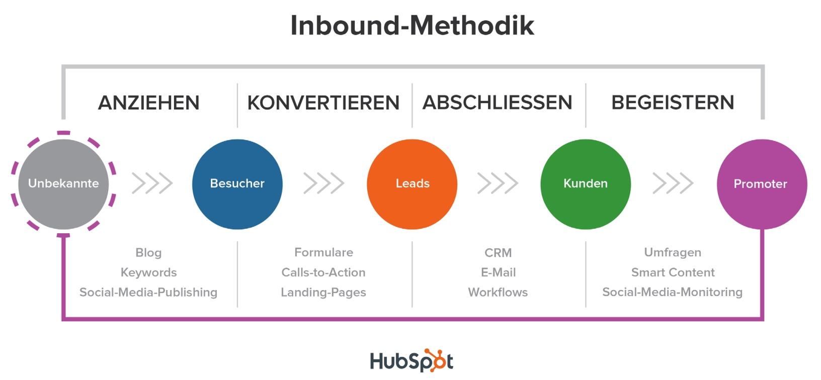 Marketing-Starterpaket für Startup-Unternehmen – Vorschaubild 9