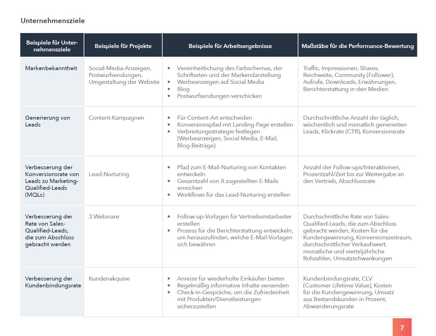 HubSpot - Arbeitsmappe für Marketing-Audits - Vorschau 6