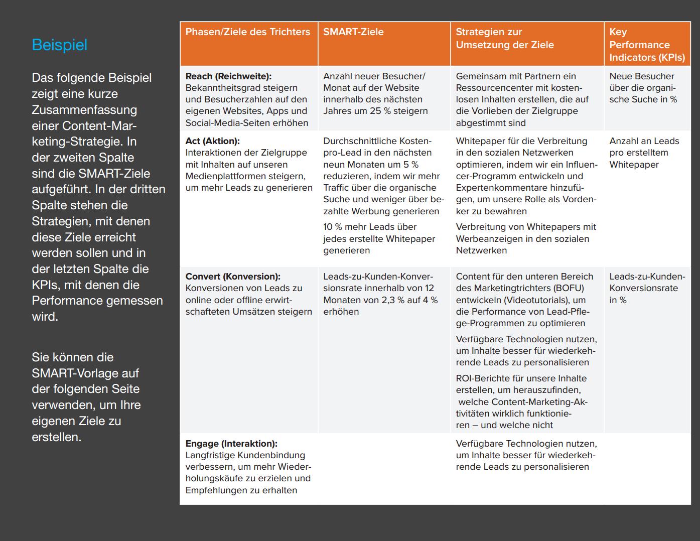 Vorlagen zur Content-Planung | HubSpot & Smart Insights