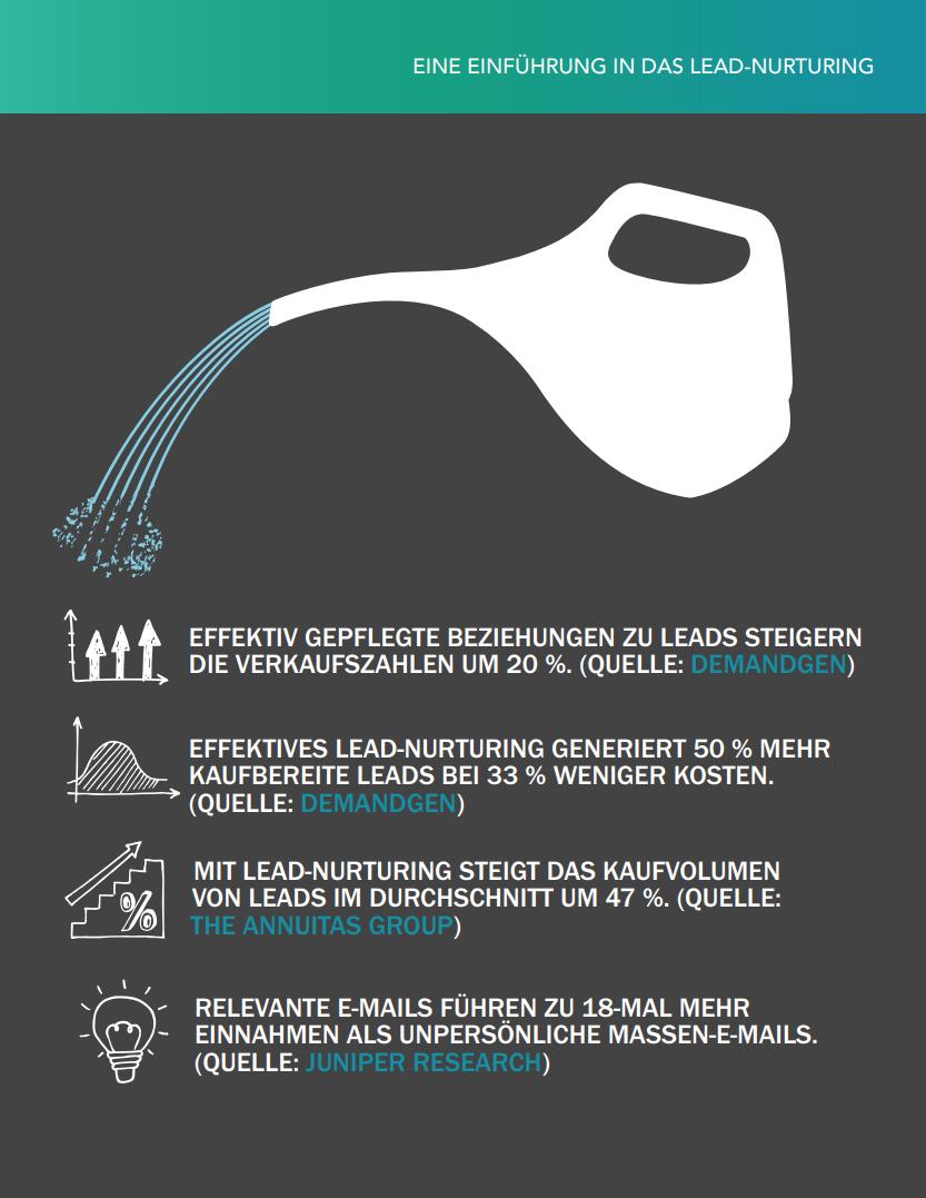 HubSpot – Eine Einführung in das Lead-Nurturing – Vorschaubild 2