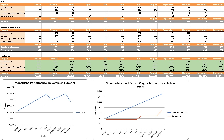 HubSpot – Rechner für Lead-Ziele – Beispielbild 3
