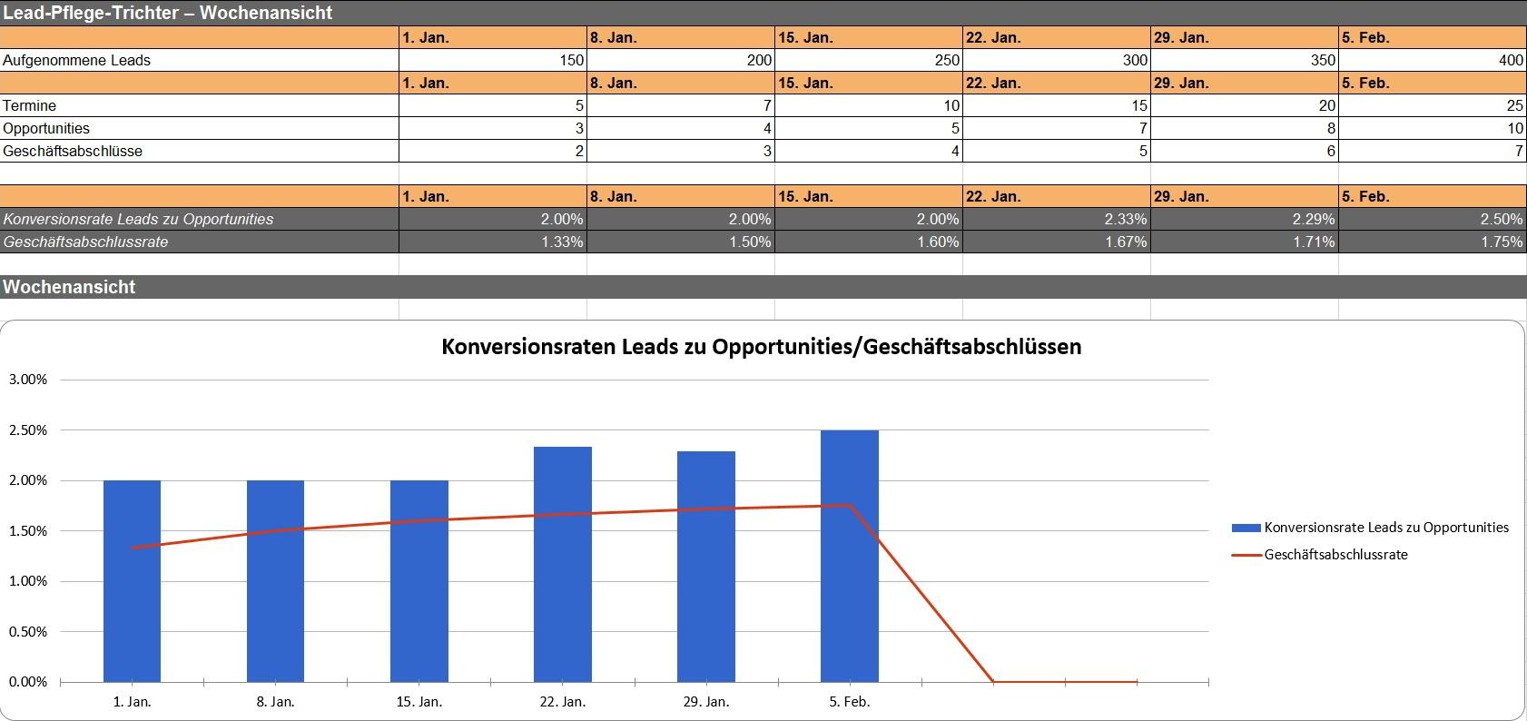 HubSpot - Marketingexperiment-Vorlagen - Beispielbild 3